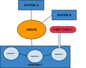 smart city cyber security, iot cybersecurity, cyber threat