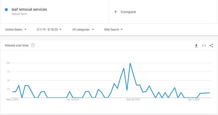 """leaf removal services"" search trend"