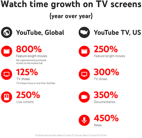 holiday youtube advertising guide youtube increase 2020
