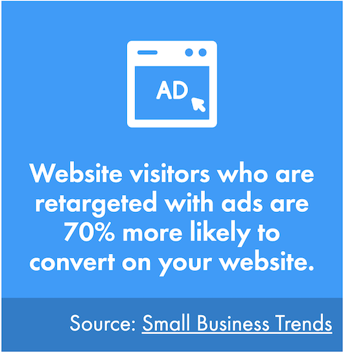 increase bottom of funnel conversions-retargeting