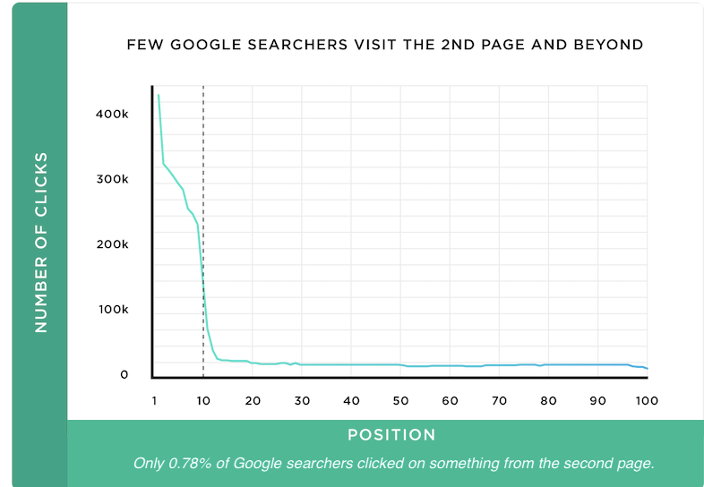 seo trends for 2021 .78 searches second page
